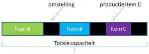 Figuur 2 : De capaciteit wordt volledig opgevuld met omstellingen