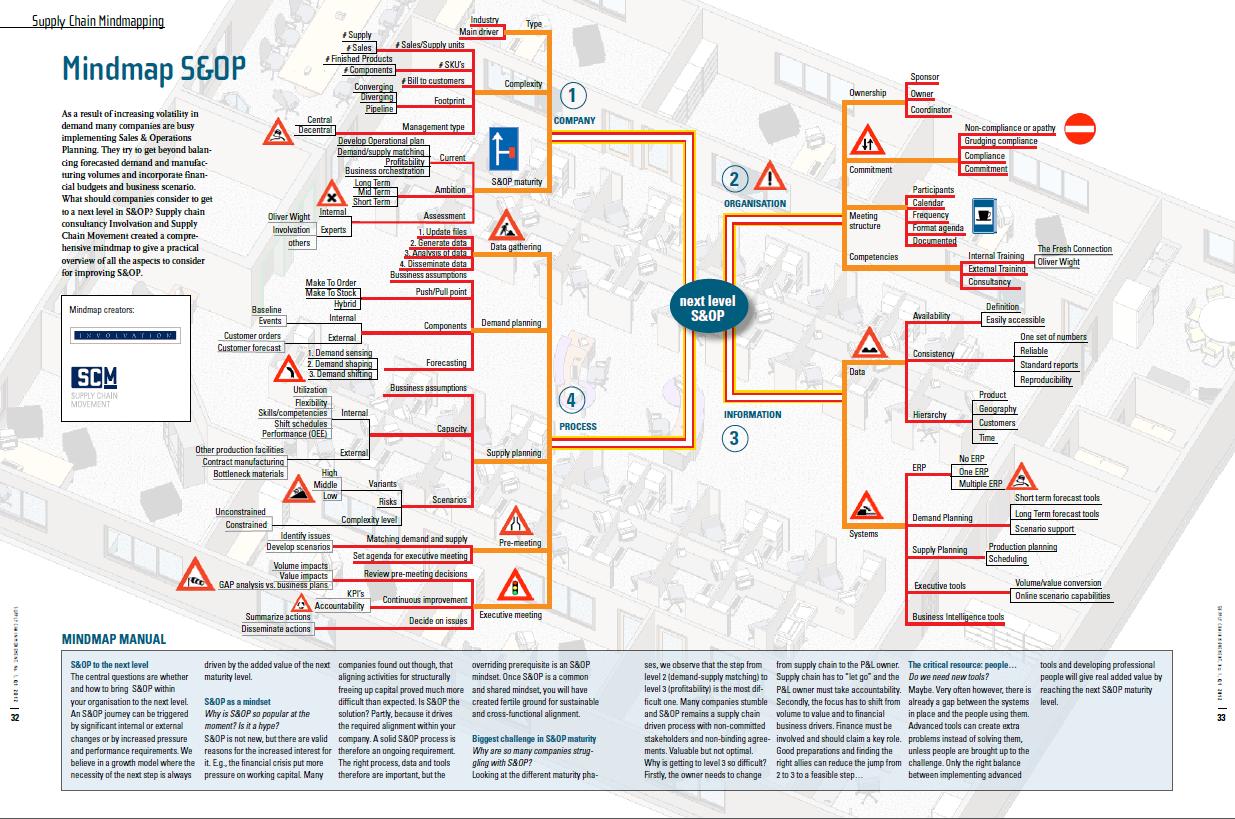 S&OP Mindmap - Involvation