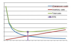 Figure 1: the EOQ minimizes total costs
