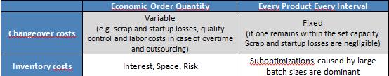 tabel EOQ vs EPEI