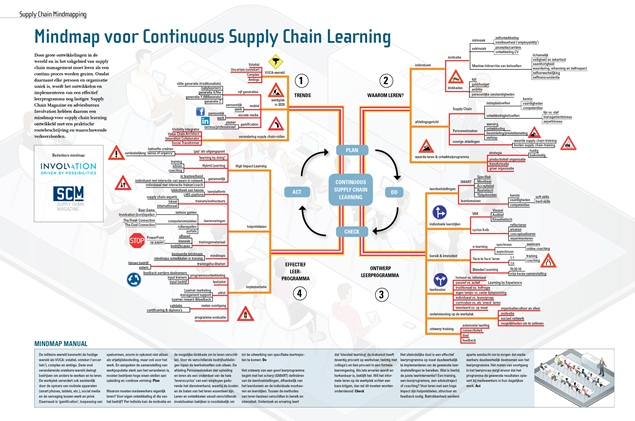 Mindmap Supply Chain Learning NL