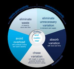 This is Demand Driven SCM – Part 4 - Involvation