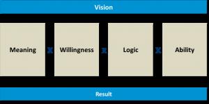 Vier elementen succesvol S&OP