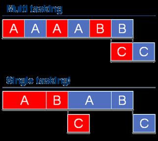 multi vs single tasking