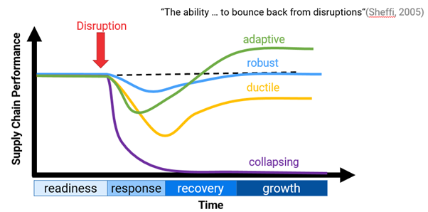 The power of resilience: Involvation helps companies to cope with supply chain disruptions