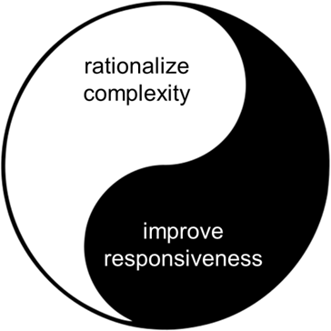 efficiency vs responsiveness